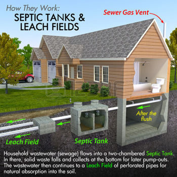 Septic Tank Information Asked by our Customers